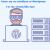 7+1 λόγοι που το wordpress είναι η κατάλληλη πλατφόρμα για την ιστοσελίδα σας!